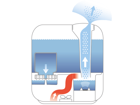 Увлажнитель воздуха Boneco U700 схема работы